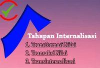3 Tahapan Internalisasi